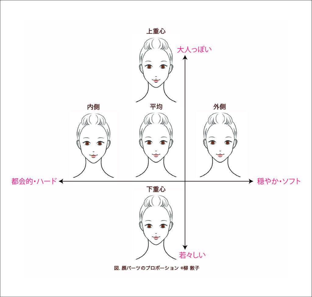 顔プロポーション図解